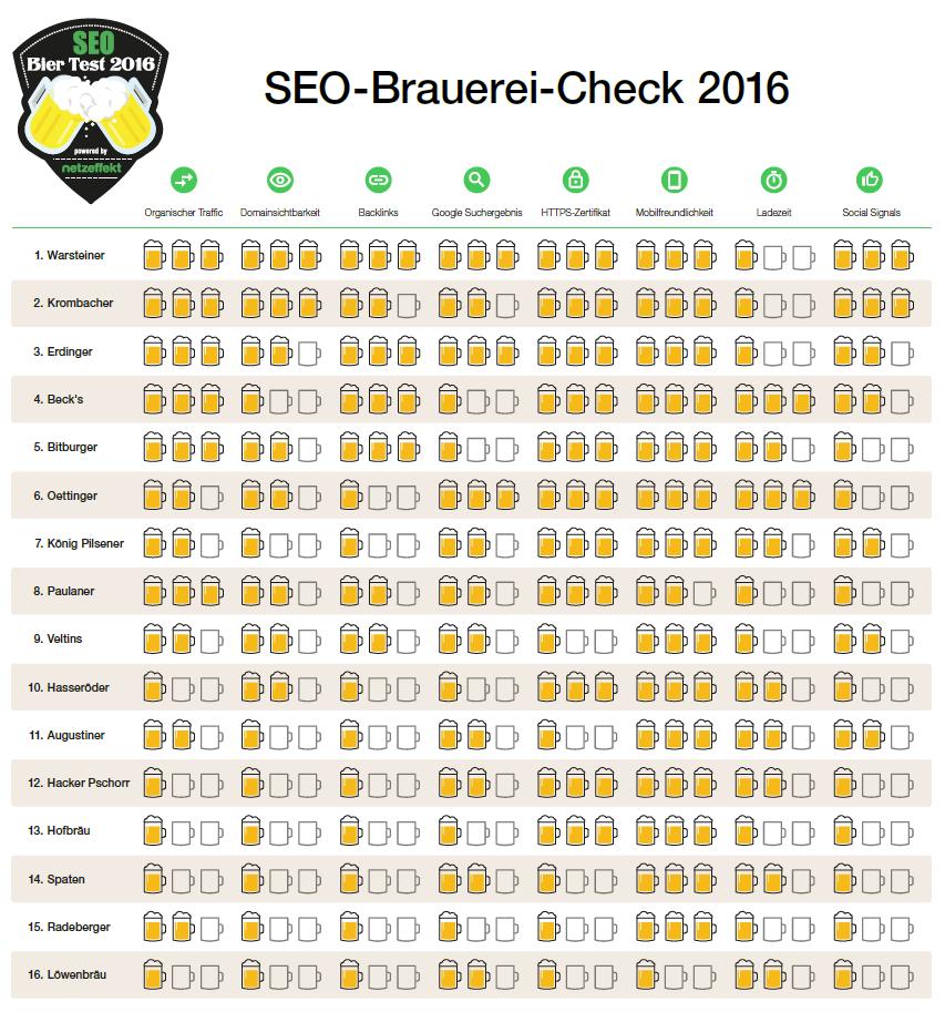 SEO-Brauerei-Check 2016 - Ergebnisse des Checks